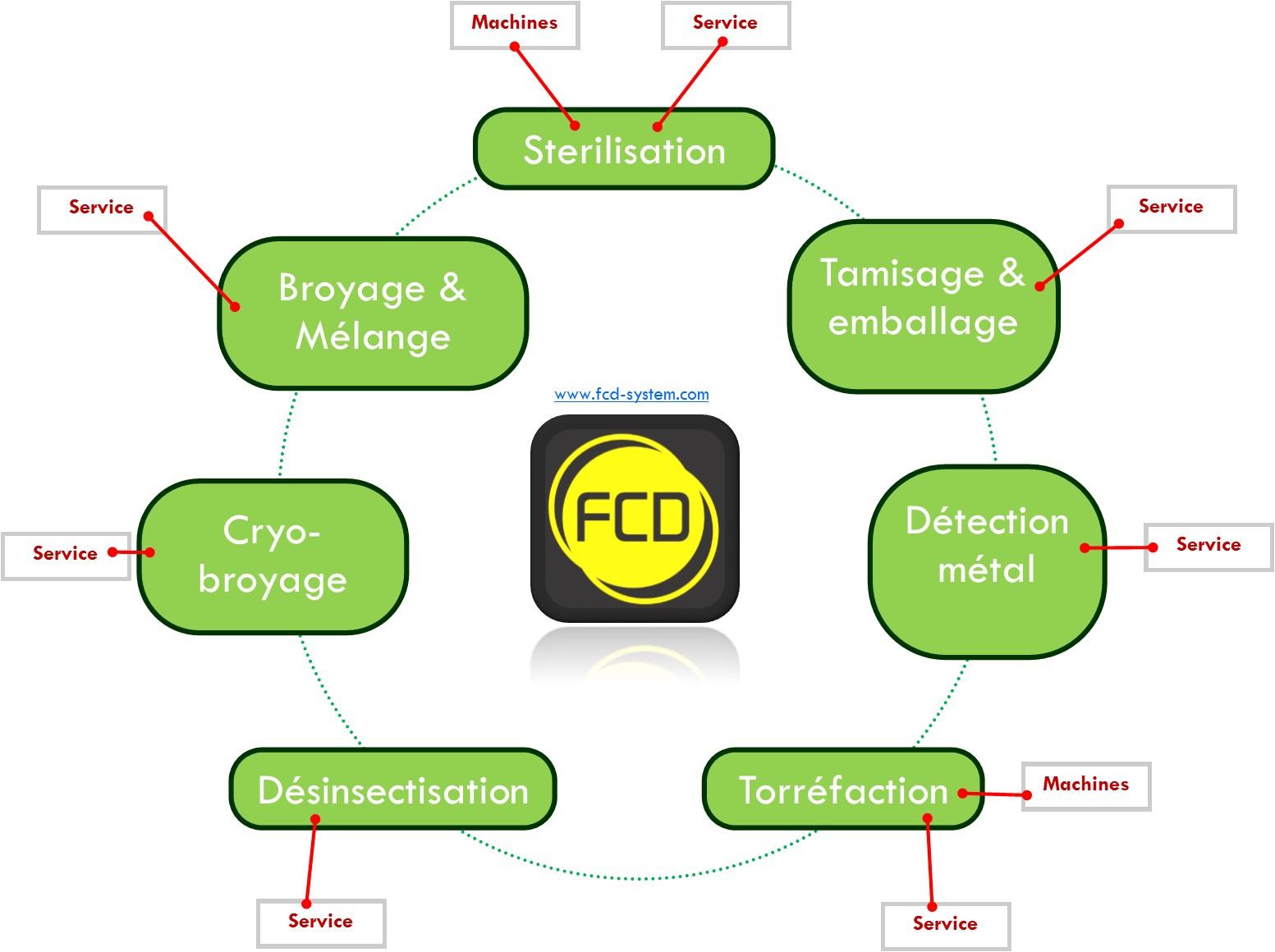 Diagram_FR